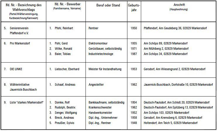 Wahlvorschläge Gemeinderat, Teil 2 von 2