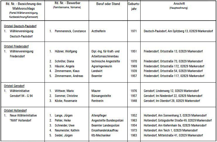 Wahlvorschläge Ortschaftsräte, Teil 1 von 2