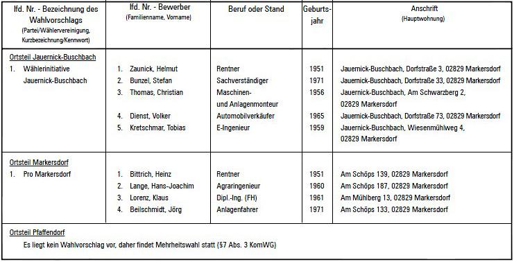 Wahlvorschläge Ortschaftsräte, Teil 2 von 2